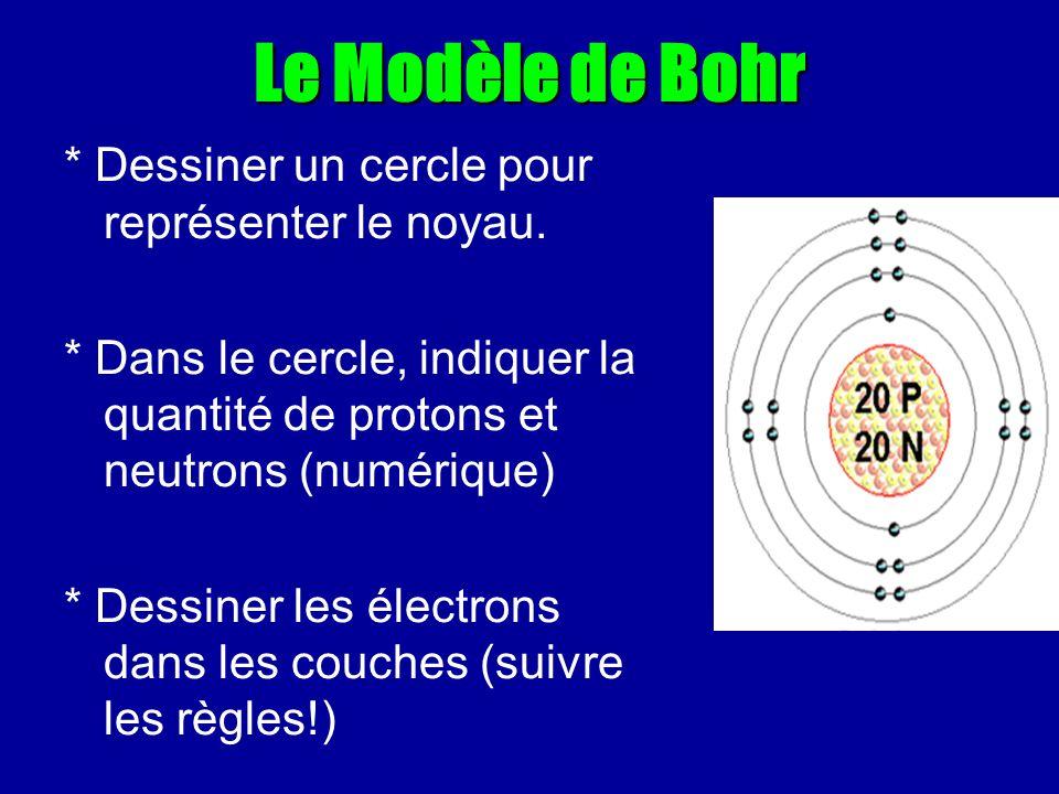 Le Modèle de Bohr * Dessiner un cercle pour représenter le noyau.