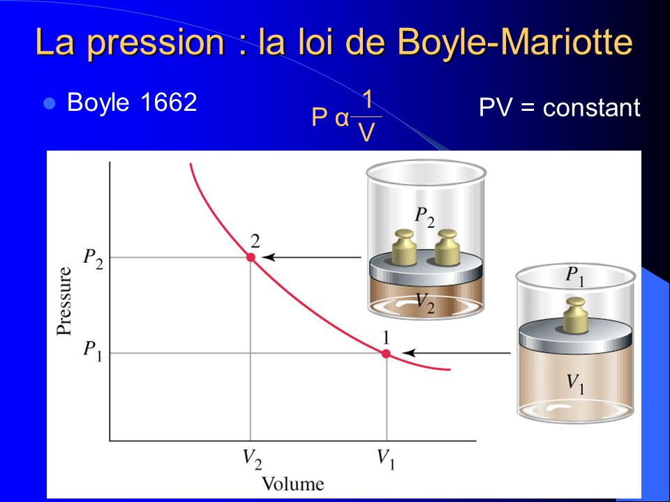 La pression : la loi de Boyle-Mariotte