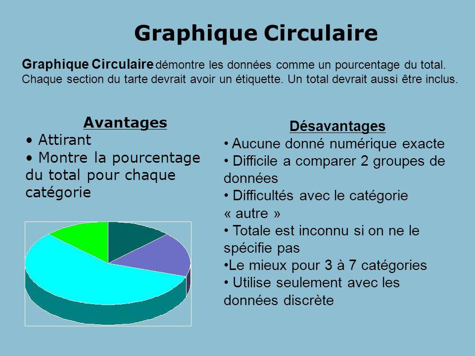 Graphique Circulaire Avantages Désavantages Attirant