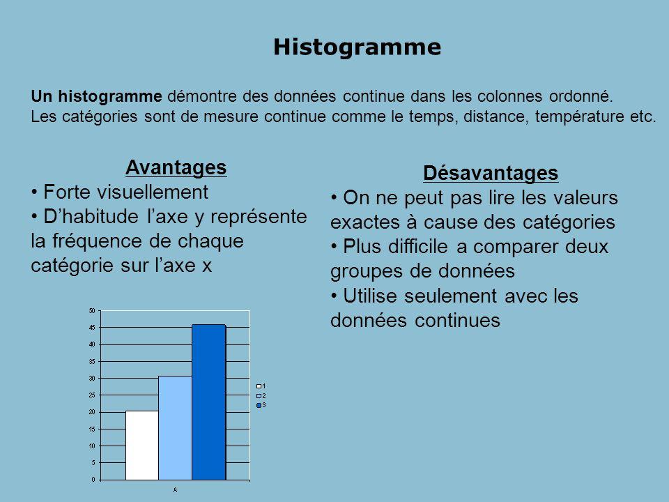 Histogramme Avantages Désavantages Forte visuellement