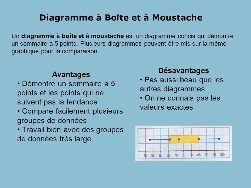 Diagramme à Boîte et à Moustache