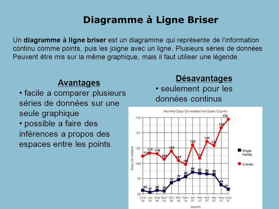Diagramme à Ligne Briser