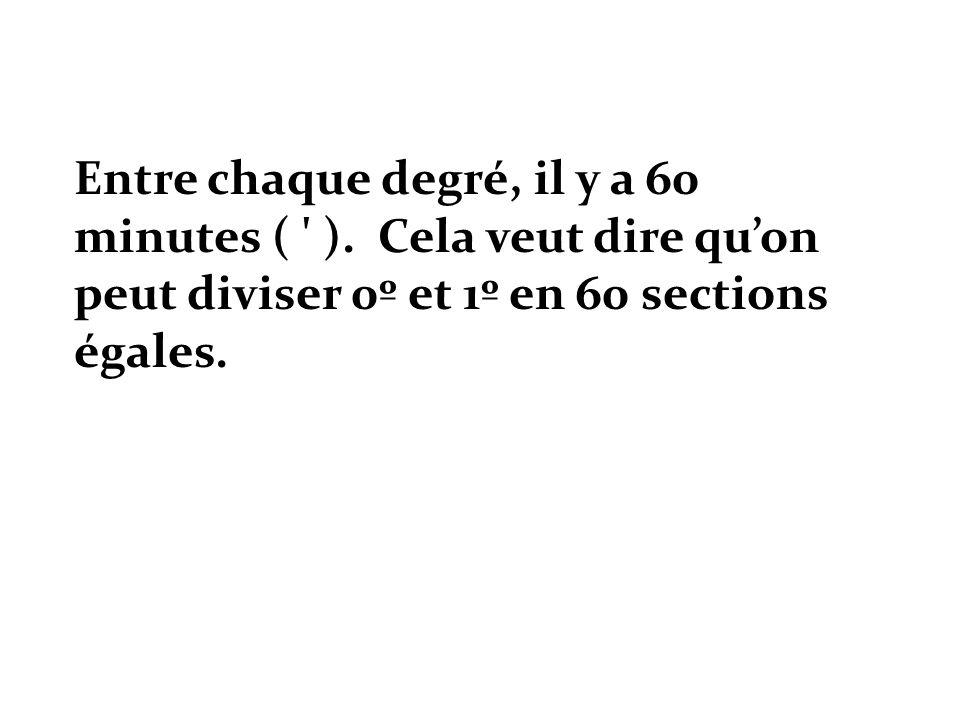 Entre chaque degré, il y a 60 minutes ( )