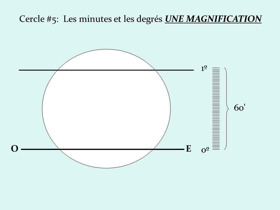Cercle #5: Les minutes et les degrés UNE MAGNIFICATION
