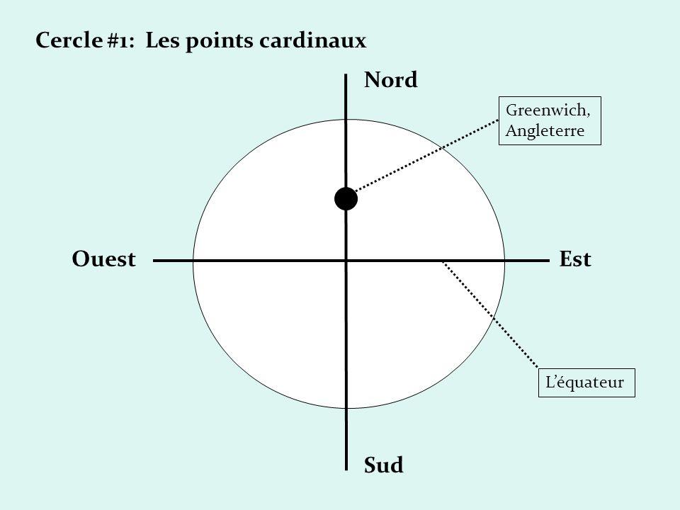 Cercle #1: Les points cardinaux