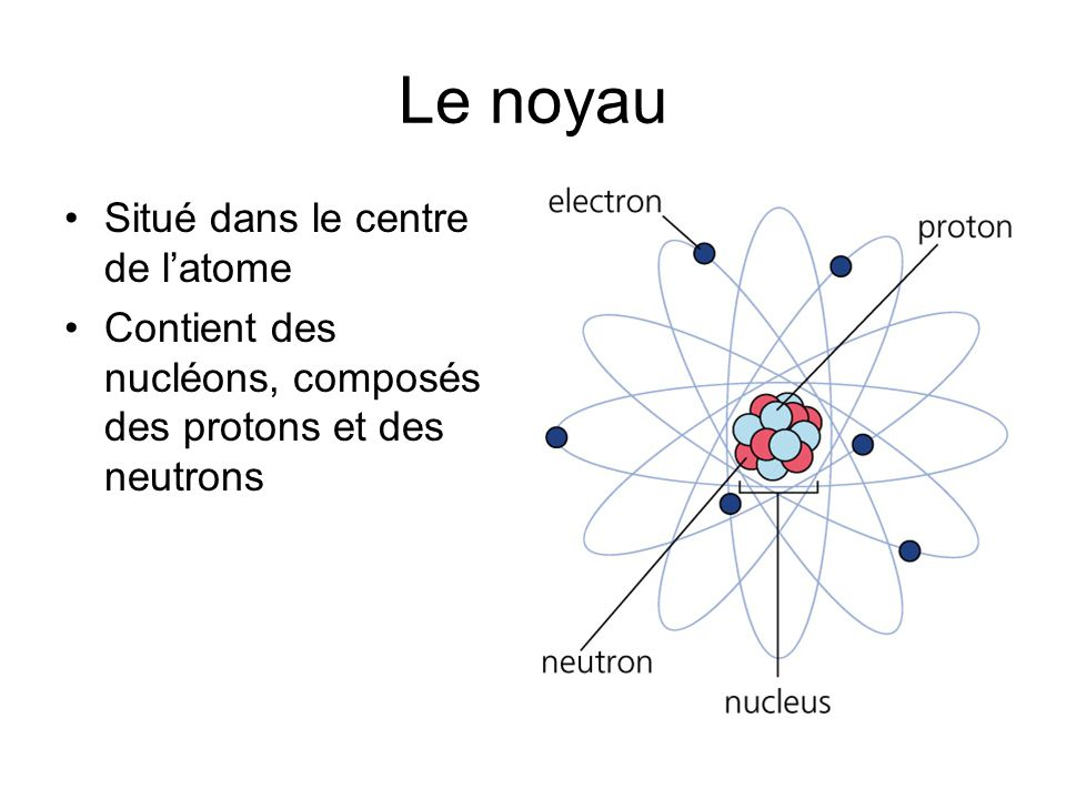 Le noyau Situé dans le centre de l'atome