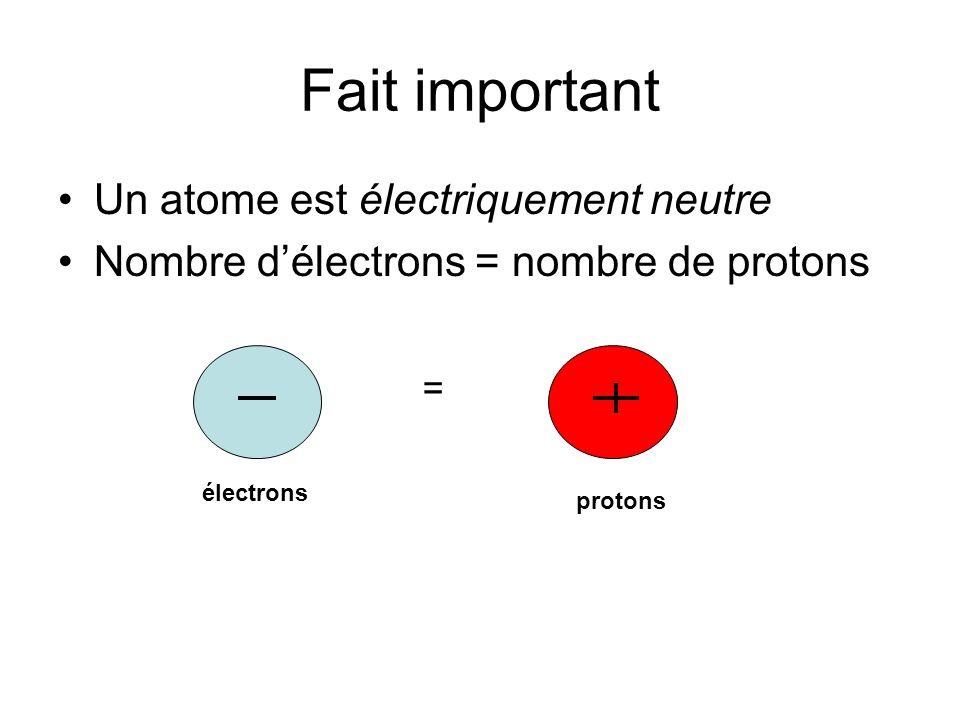 Fait important Un atome est électriquement neutre