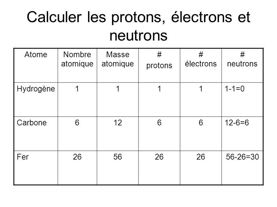 Calculer les protons, électrons et neutrons