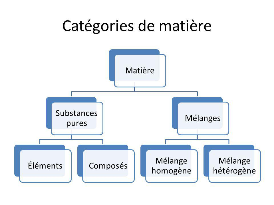 Catégories de matière Matière Substances pures Éléments Composés