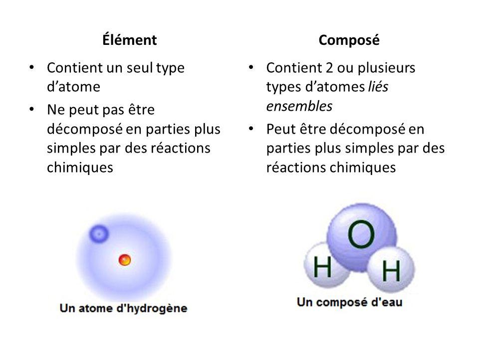 Élément Composé. Contient un seul type d'atome. Ne peut pas être décomposé en parties plus simples par des réactions chimiques.