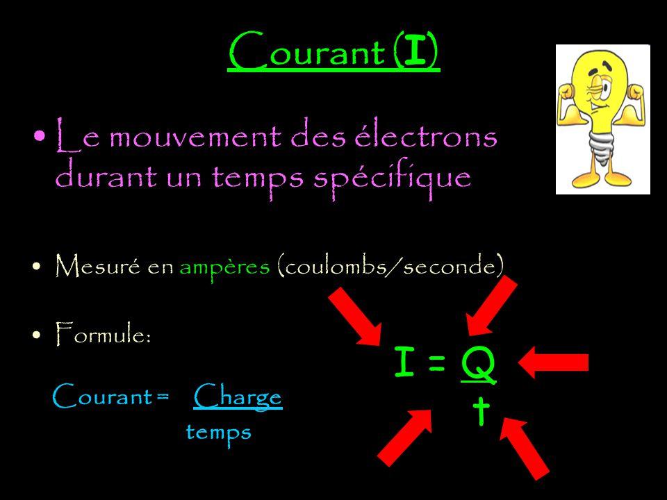 Courant (I) Le mouvement des électrons durant un temps spécifique. Mesuré en ampères (coulombs/seconde)