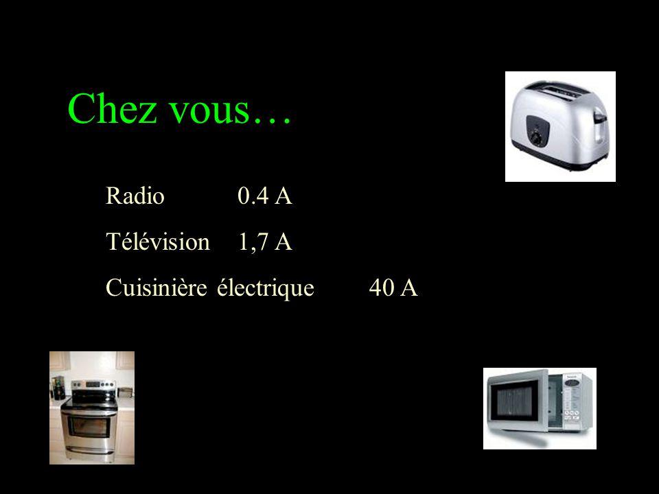 Chez vous… Radio 0.4 A Télévision 1,7 A Cuisinière électrique 40 A