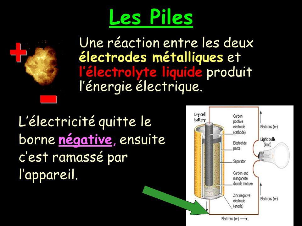 Les Piles + - L'électricité quitte le borne négative, ensuite