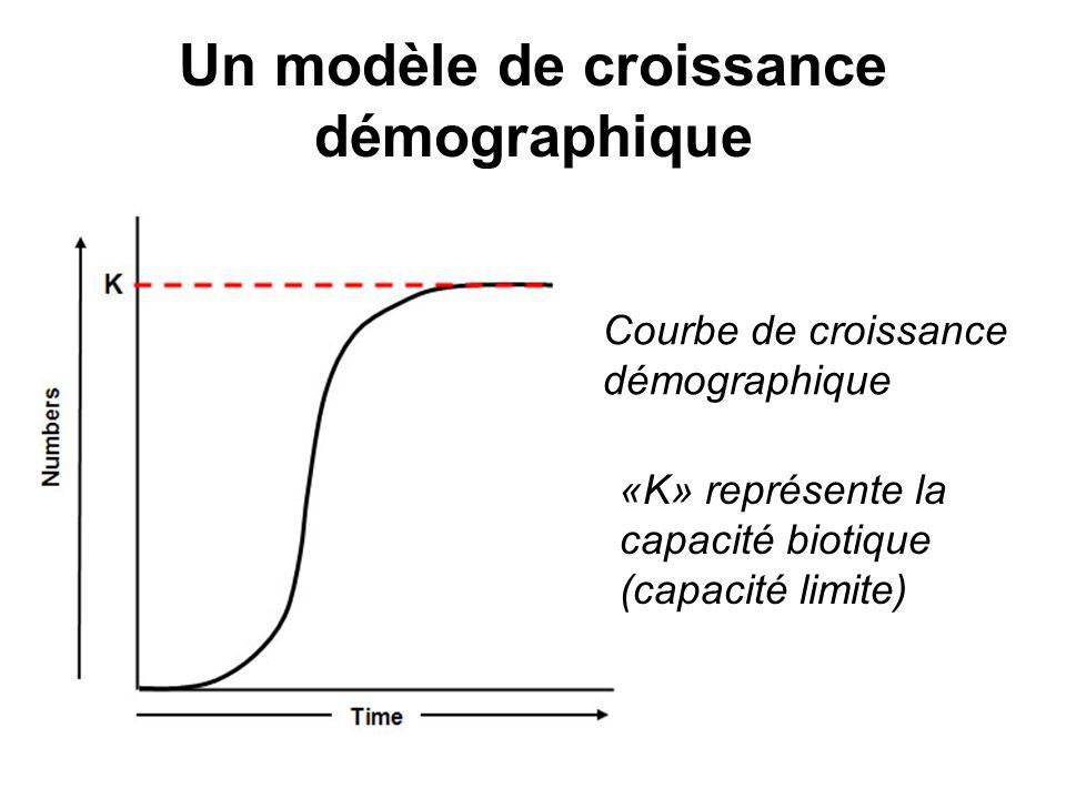 Un modèle de croissance démographique