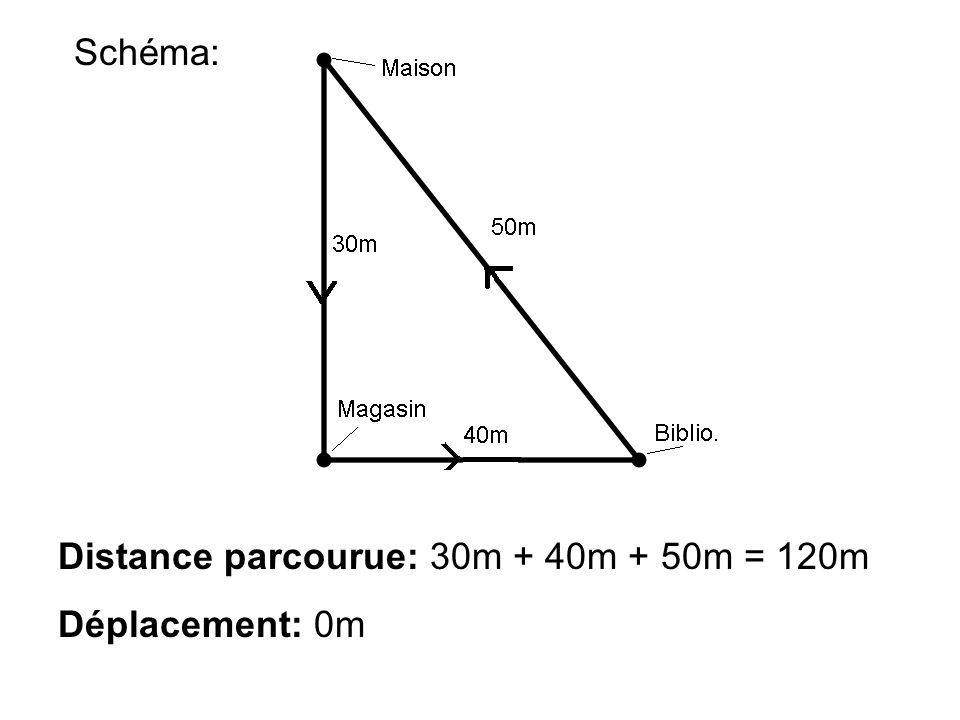 Schéma: Distance parcourue: 30m + 40m + 50m = 120m Déplacement: 0m
