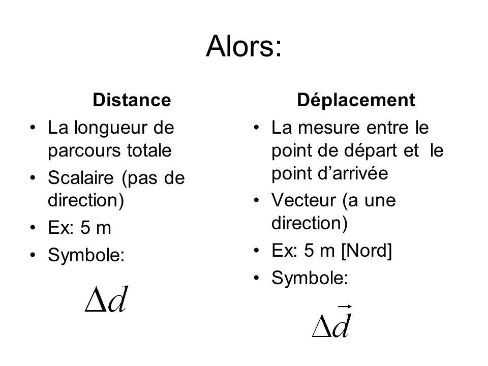 Alors: Distance La longueur de parcours totale