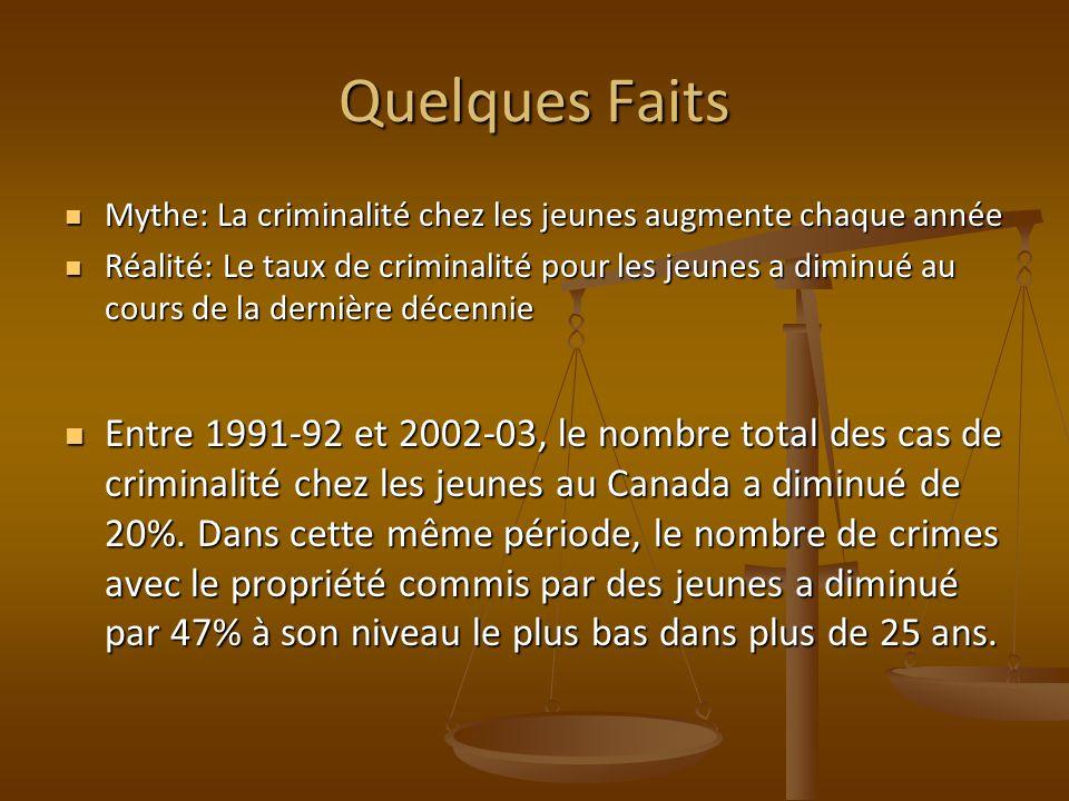 Quelques Faits Mythe: La criminalité chez les jeunes augmente chaque année.