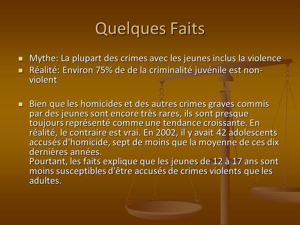 Quelques Faits Mythe: La plupart des crimes avec les jeunes inclus la violence. Réalité: Environ 75% de de la criminalité juvénile est non-violent.