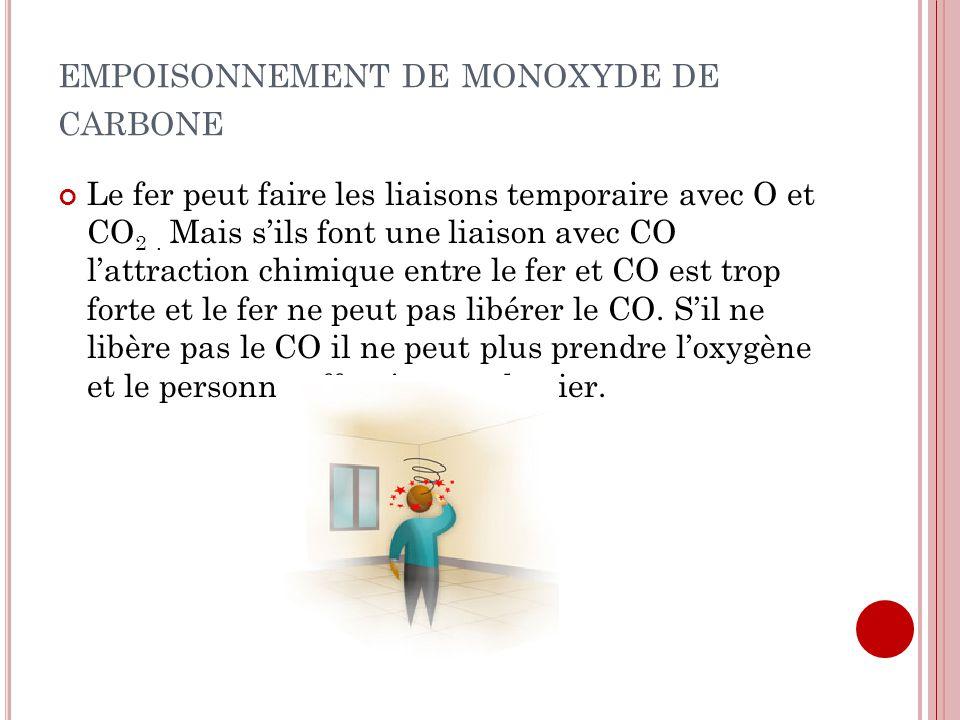 empoisonnement de monoxyde de carbone