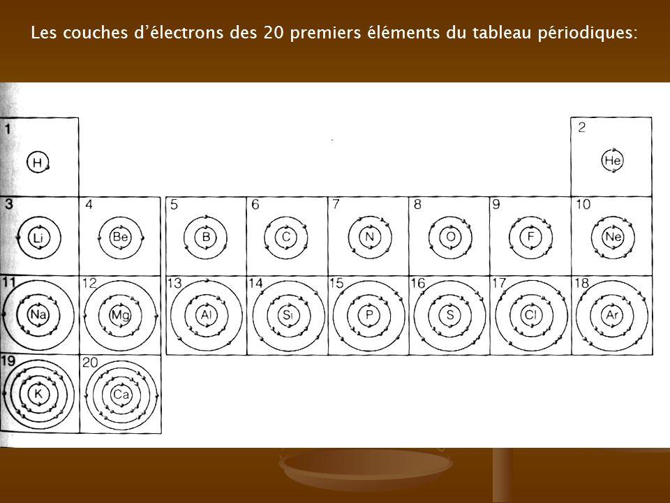 Les couches d'électrons des 20 premiers éléments du tableau périodiques: