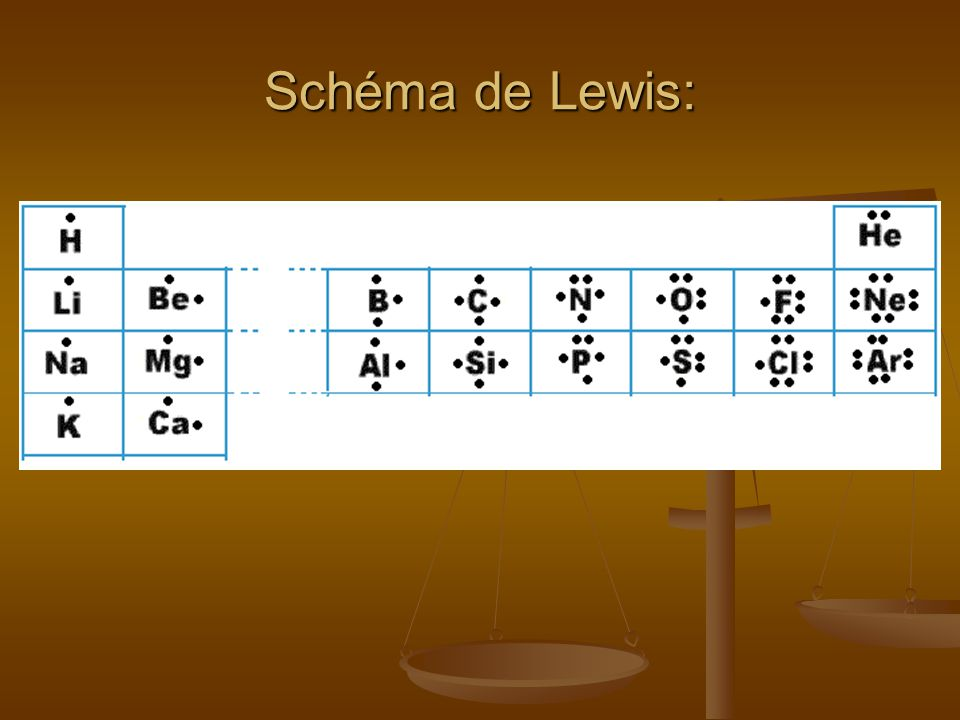 Schéma de Lewis: