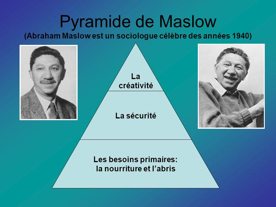 Pyramide de Maslow (Abraham Maslow est un sociologue célèbre des années 1940)