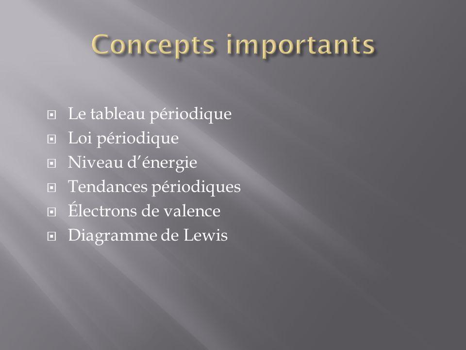 Concepts importants Le tableau périodique Loi périodique