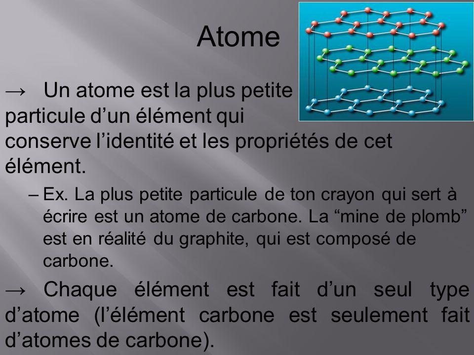 Atome → Un atome est la plus petite particule d'un élément qui conserve l'identité et les propriétés de cet élément.