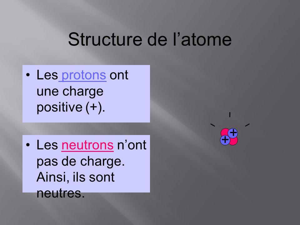 Structure de l'atome Les protons ont une charge positive (+). + +