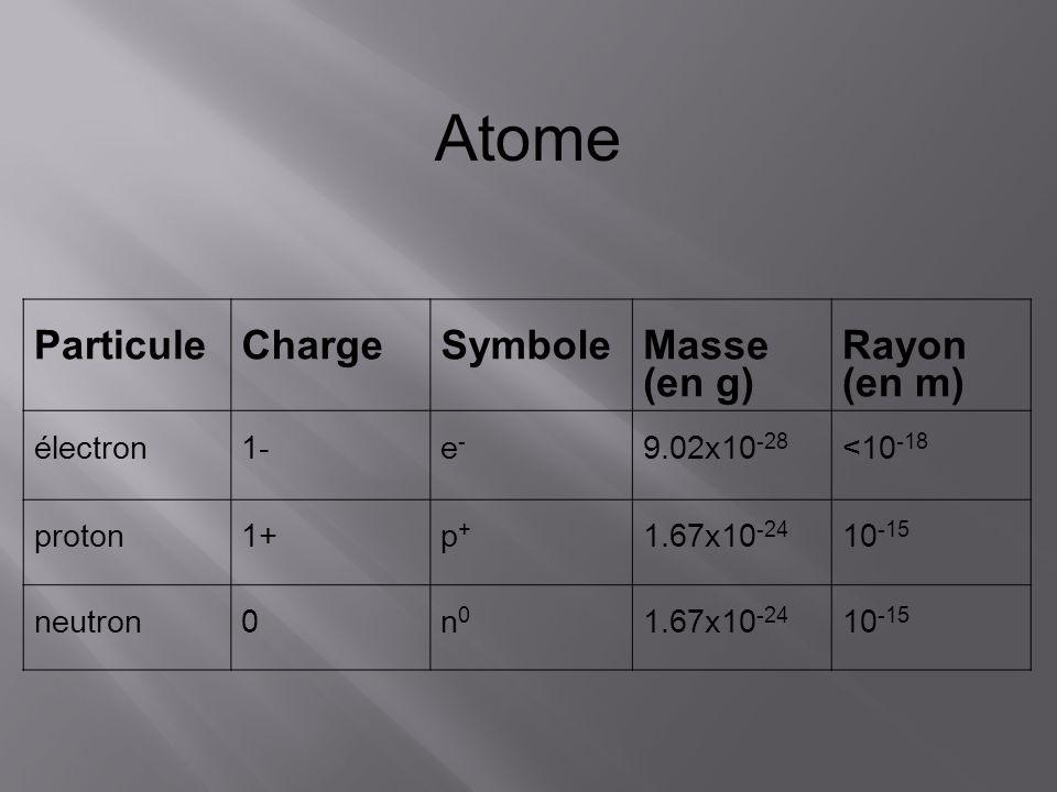 Atome Particule Charge Symbole Masse (en g) Rayon (en m) électron 1-