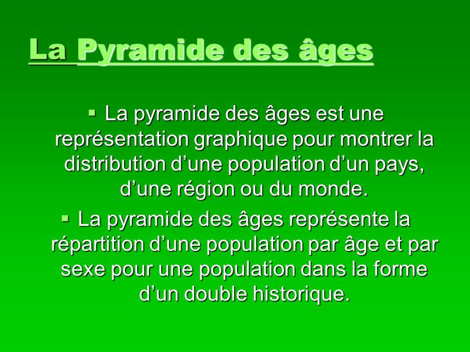 La Pyramide des âges