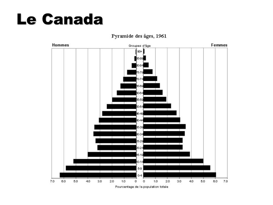 Le Canada http://www12.statcan.ca/francais/census01/teacher s_kit/activity4_handout1_f.cfm