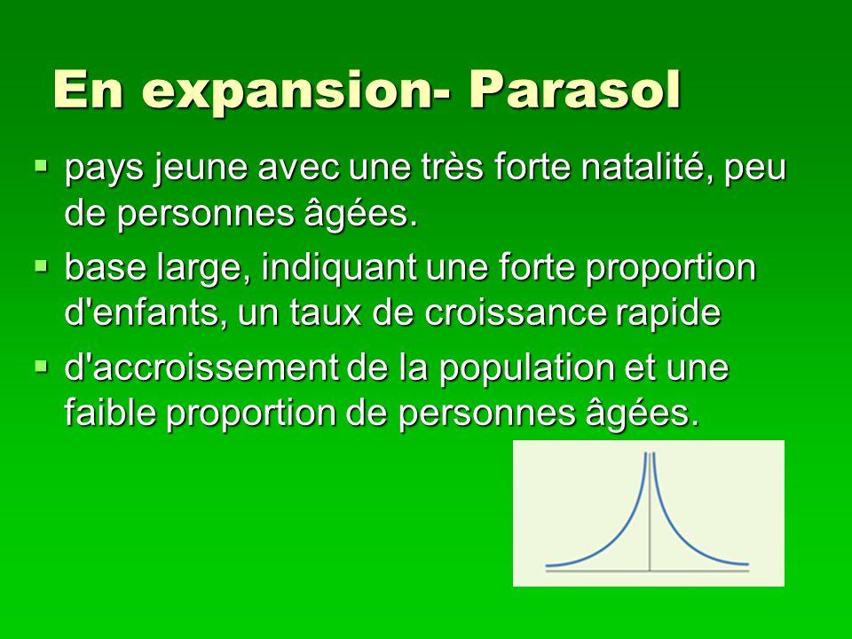 En expansion- Parasol pays jeune avec une très forte natalité, peu de personnes âgées.