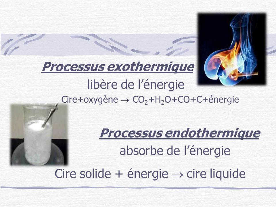 Processus exothermique libère de l'énergie