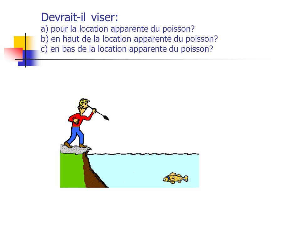 Devrait-il viser: a) pour la location apparente du poisson