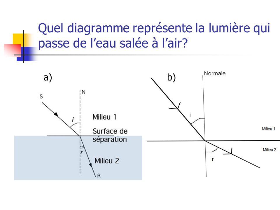 Quel diagramme représente la lumière qui passe de l'eau salée à l'air
