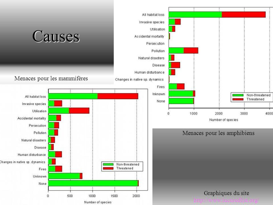 Causes Menaces pour les mammifères Menaces pour les amphibiens