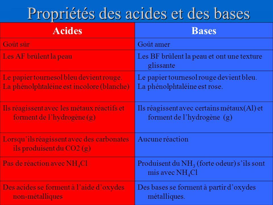 Propriétés des acides et des bases