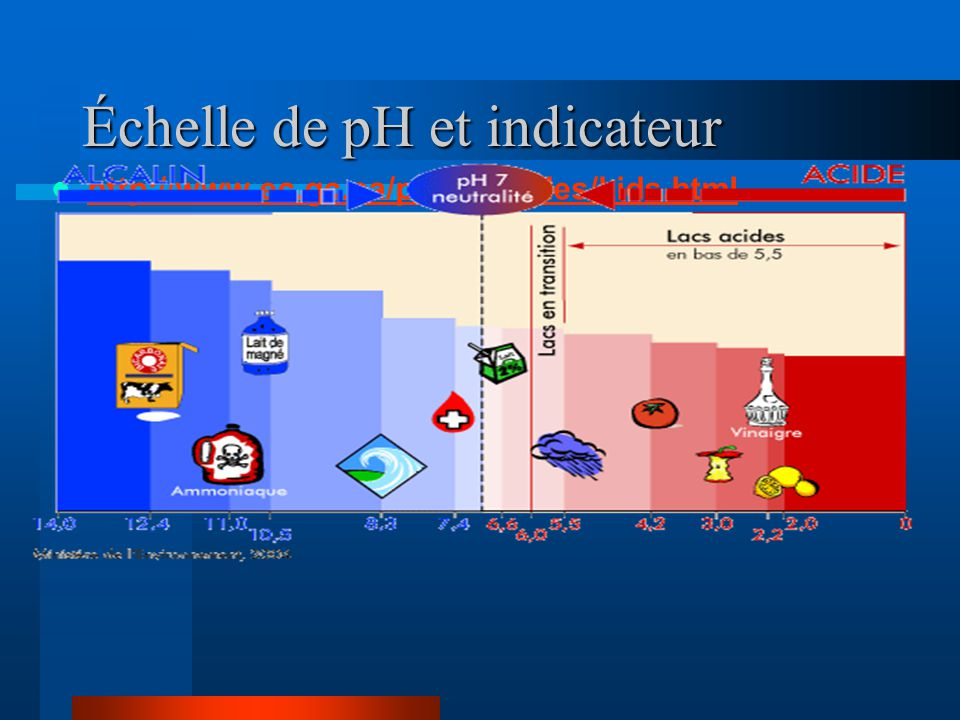 Échelle de pH et indicateur
