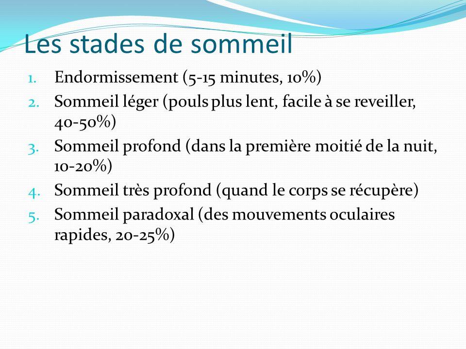 Les stades de sommeil Endormissement (5-15 minutes, 10%)