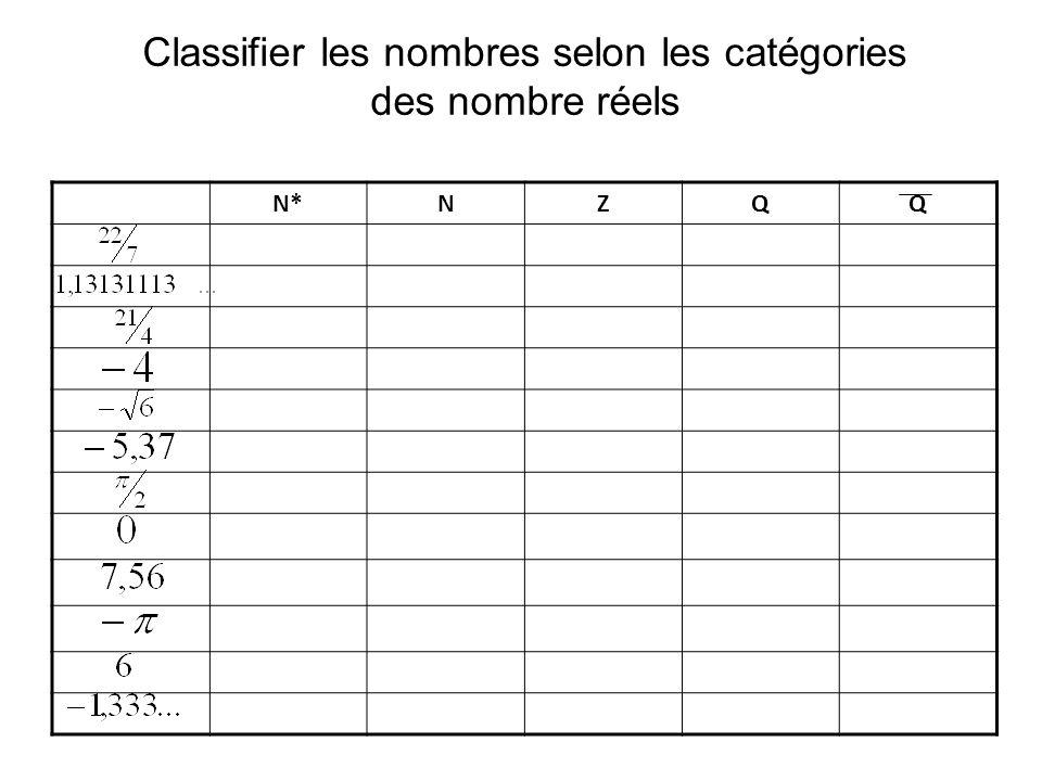 Classifier les nombres selon les catégories des nombre réels