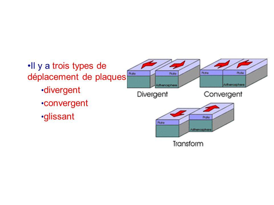 Il y a trois types de déplacement de plaques: