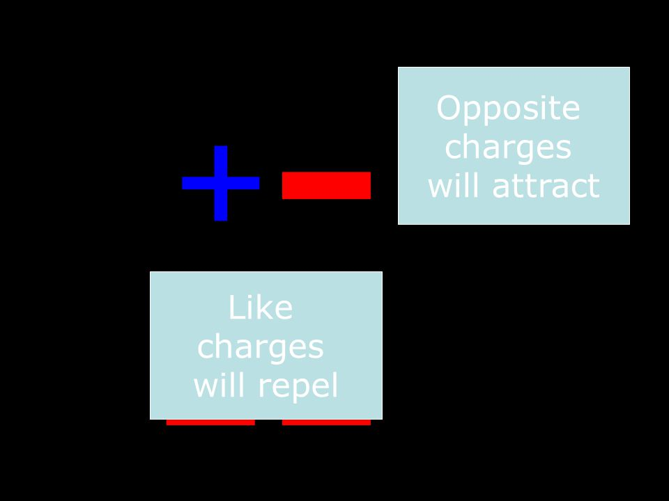Opposite charges will attract + - Like charges will repel + + - -