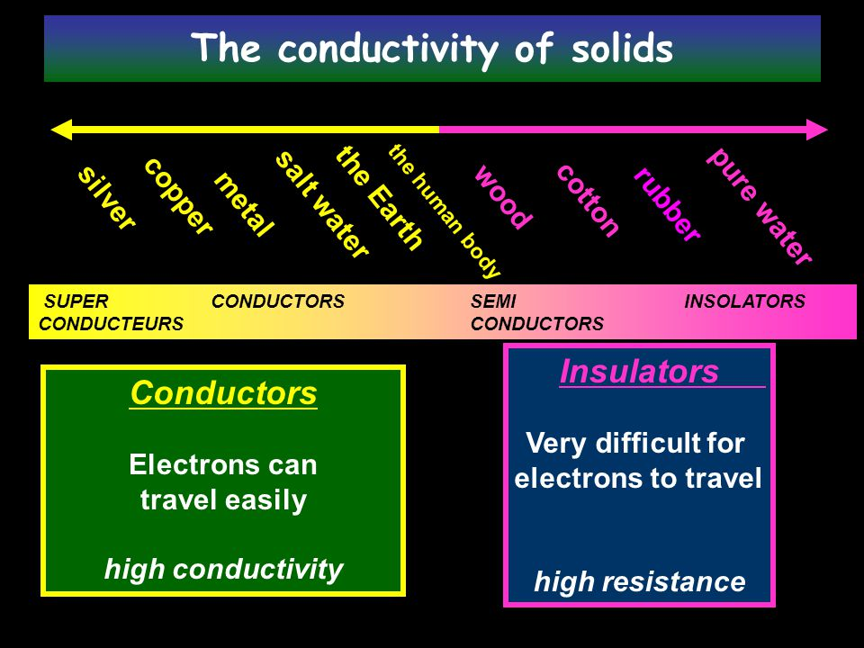 The conductivity of solids