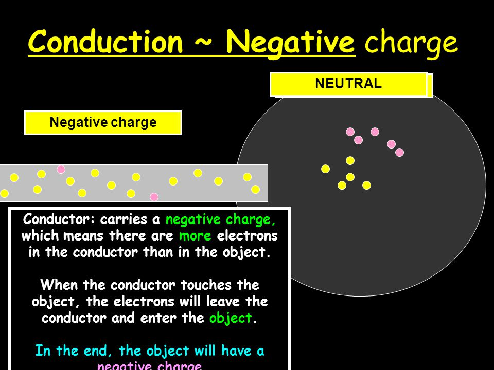 Conduction ~ Negative charge