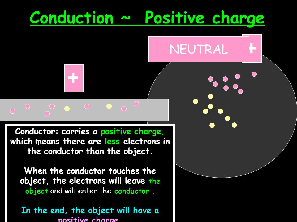 Conduction ~ Positive charge