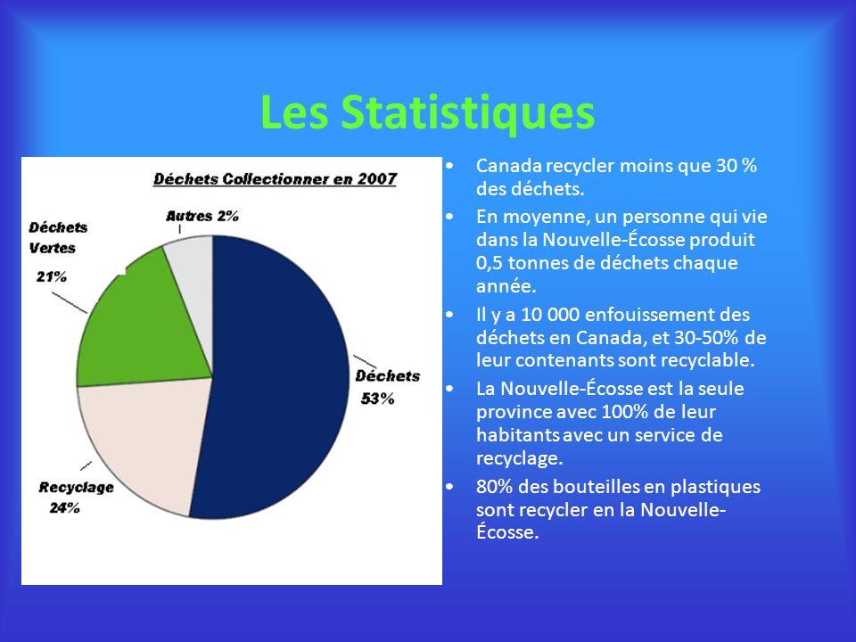 Les Statistiques Canada recycler moins que 30 % des déchets.