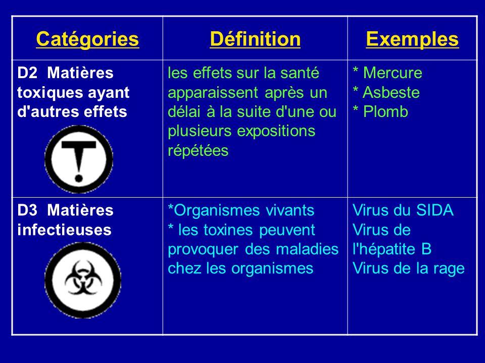 Catégories Définition Exemples