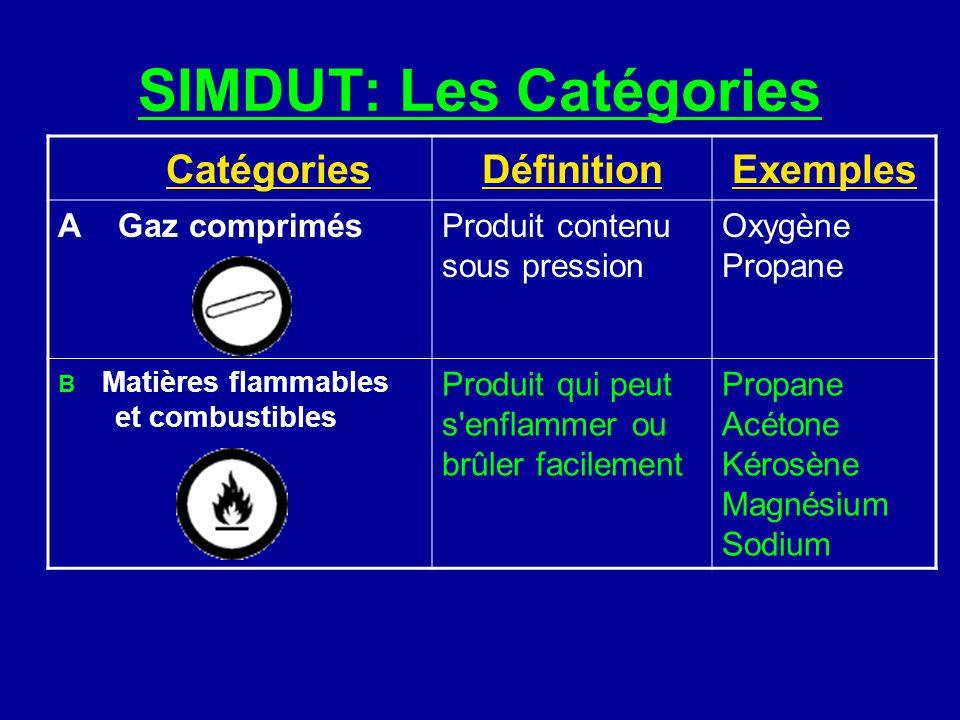 SIMDUT: Les Catégories