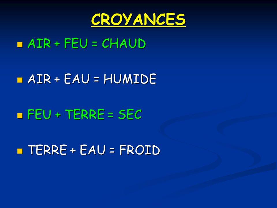 CROYANCES AIR + FEU = CHAUD AIR + EAU = HUMIDE FEU + TERRE = SEC